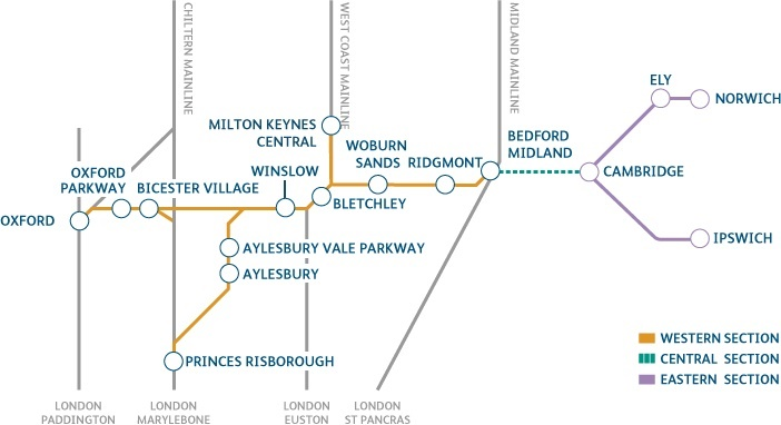 Staffordshire Alliance partners to deliver East West Rail phase 2