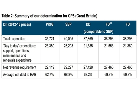 ORR offers rail savings compromise at £1.7bn for CP5 2014-19