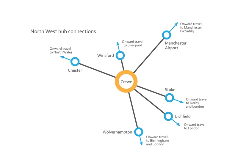 368 North West Hub Connections