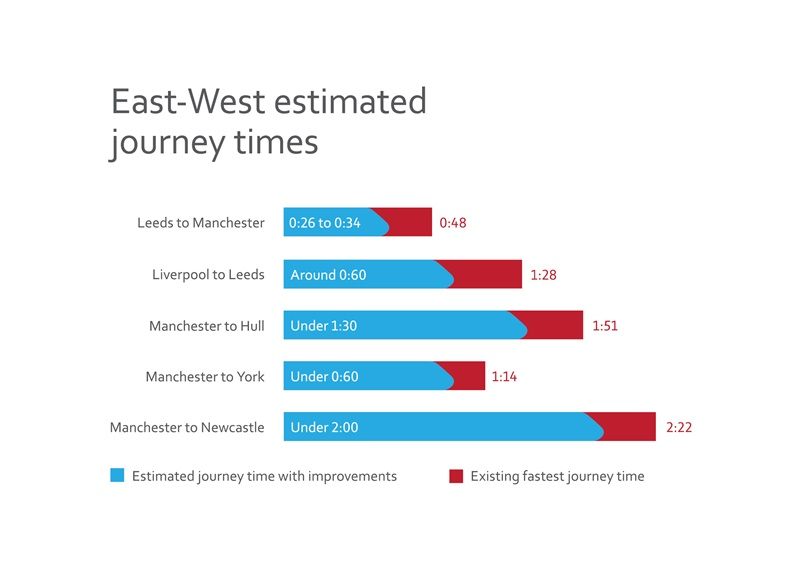 East-West Estimated Journey Times