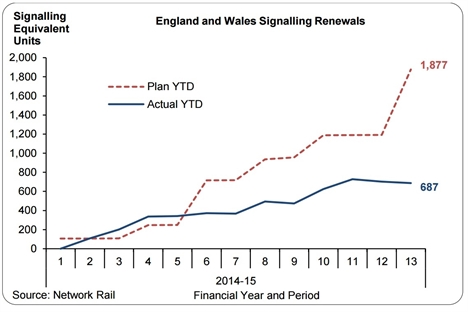 Signalling renewals behind