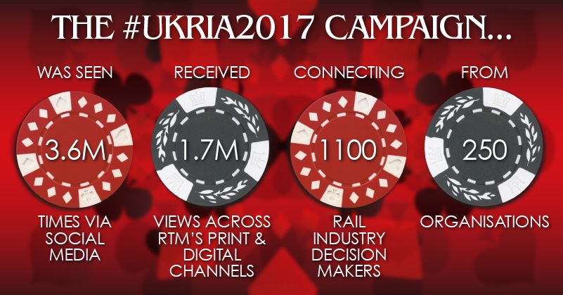 UKRIA Marketing Campaign