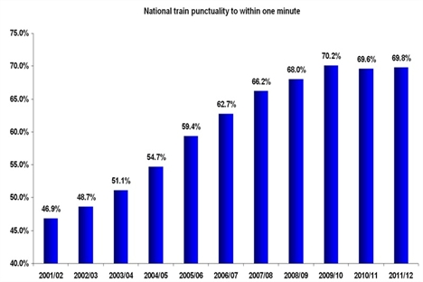Right-time arrivals up by half since 2001