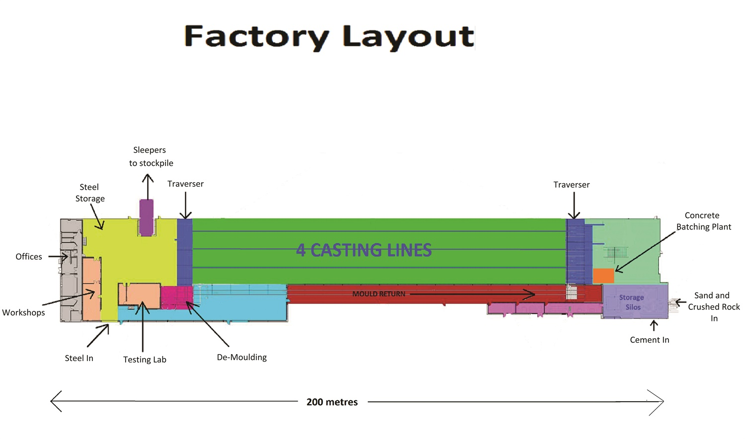 sleeper factory layout