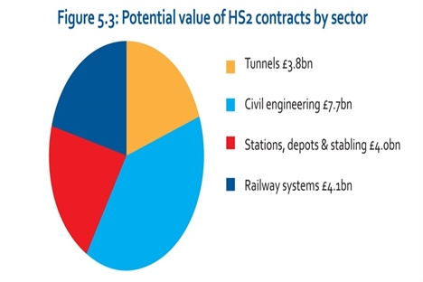HS2 seminar discusses local business opportunities